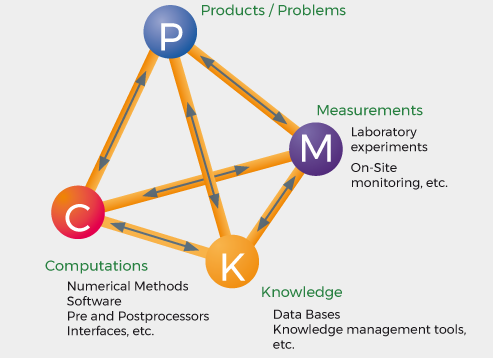 Holistic approach solving problems