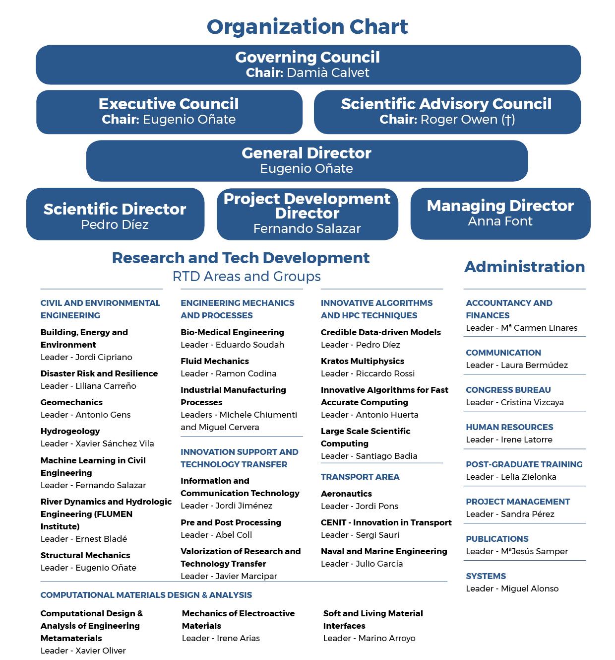 Organization Chart CIMNE